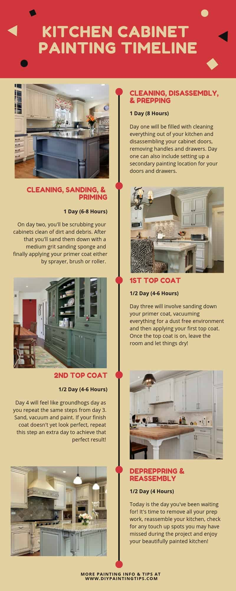Kitchen Cabinet Painting Timeline - DIY Painting Tips